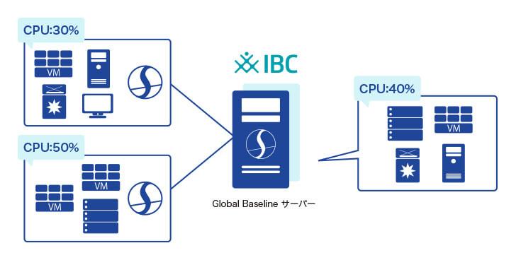 グローバルベースライン