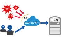 DDoS セキュリティタイプ