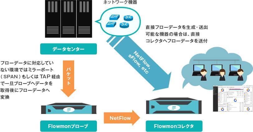Flowmon 構成イメージ