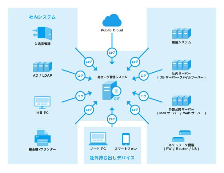 統合ログ管理システムの必要性
