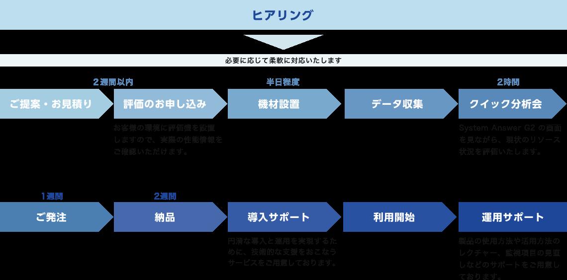 ヒアリング ご提案・お見積り 評価のお申し込み 機材設置 クイック分析会 ご発注 納品 導入サポート 利用開始 運用サポート