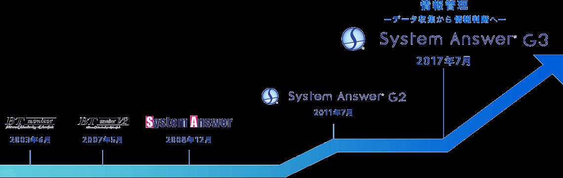 2017年7月 System Answer G3 情報管理 データ収集から情報判断へ