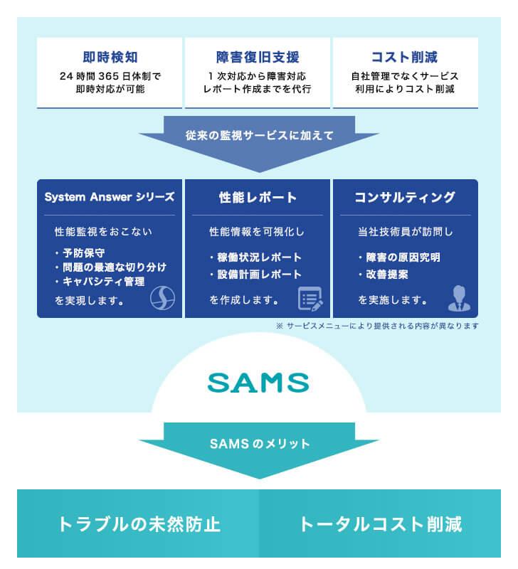 SAMS サービス内容