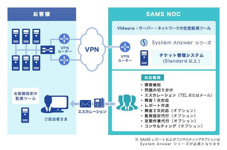 SAMS サービス概要図