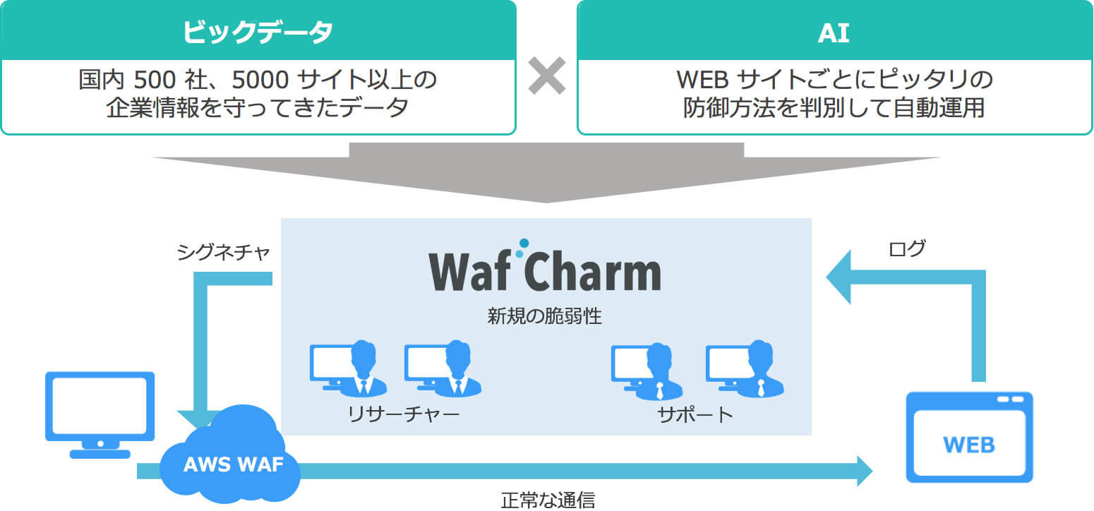 WafCharm